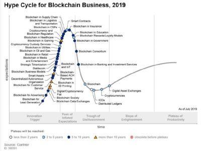 Blockchain dará um salto em 3 anos