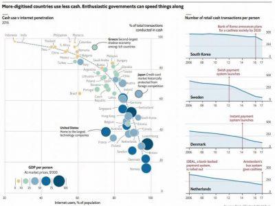 Governos são cruciais para uma economia digitalizada