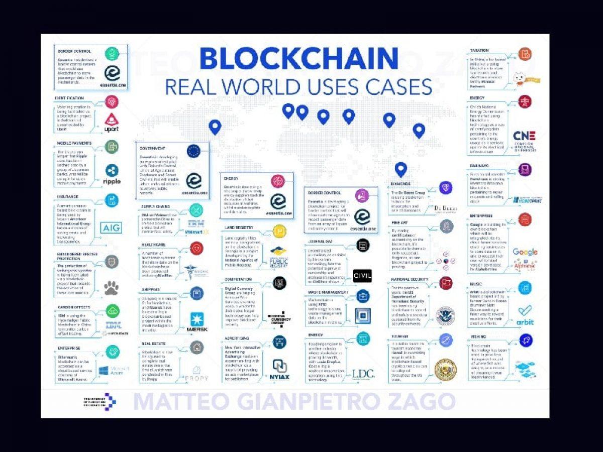 De controle de fronteira a jornalismo e ferrovias, 50 casos de blockchain no mundo