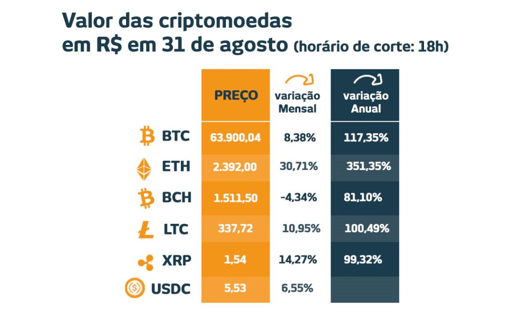 como fazer indėlių nėra mercado bitcoin