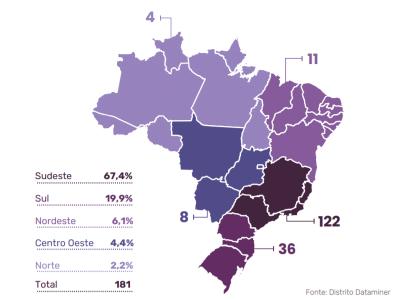 Brasil tem 181 startups com serviços em blockchain; maioria foca em finanças e B2B