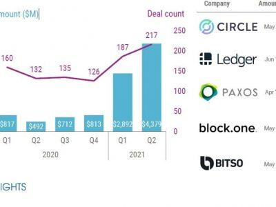 Investimento em fintechs de blockchain bate recorde e América Latina se destaca