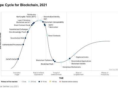 DeFis, NFTs e criptos aceleram blockchain mais do que empresas, diz Gartner